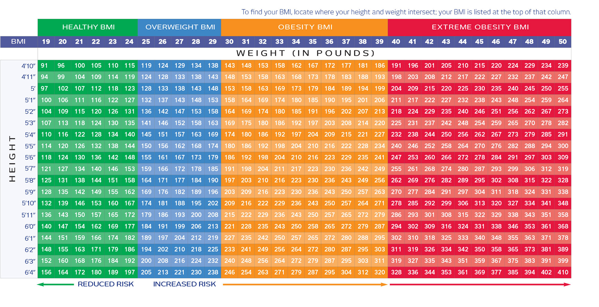 Use the chart below to determine your BMI.